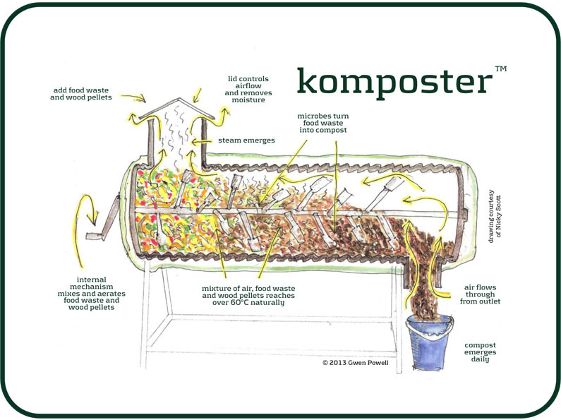 Kompost On Site Food Waste Recycling The Solution